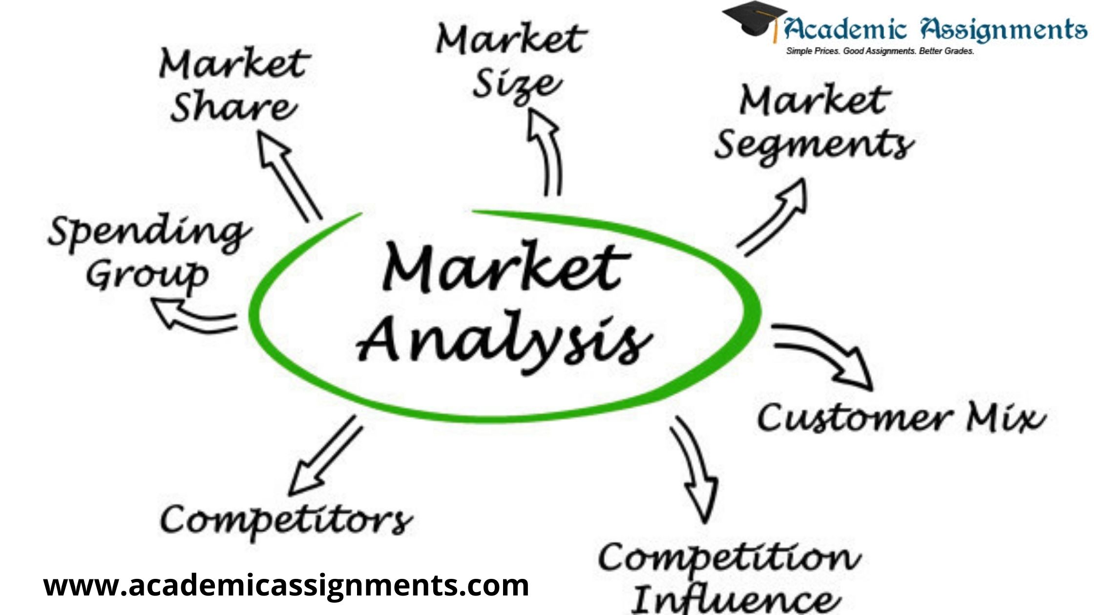 Online help for Market Analysis Assignment